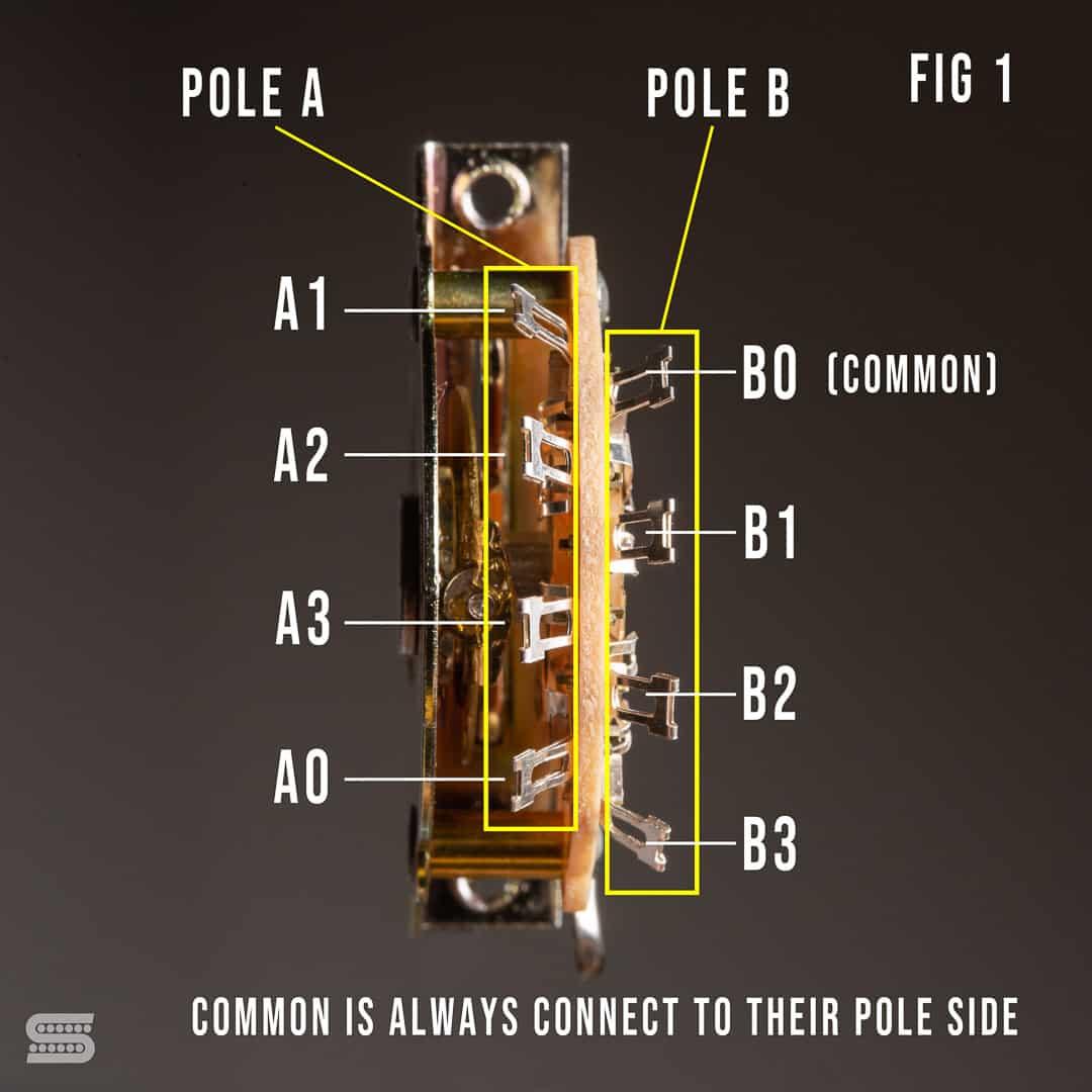 Seymour Duncan Standard Strat Wiring, Stratocaster Wiring Diagram Seymour Duncan